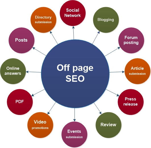Off page SEO Course