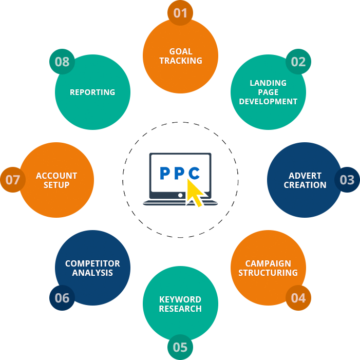 Best Institute for PPC Course